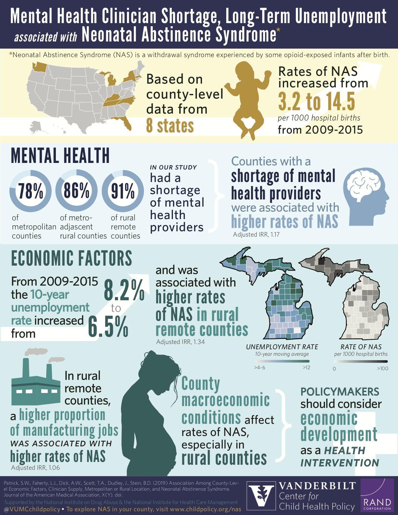 Langzeitarbeitslosigkeit verbunden mit Zunahme der neonatalen Abstinenz-Syndrom