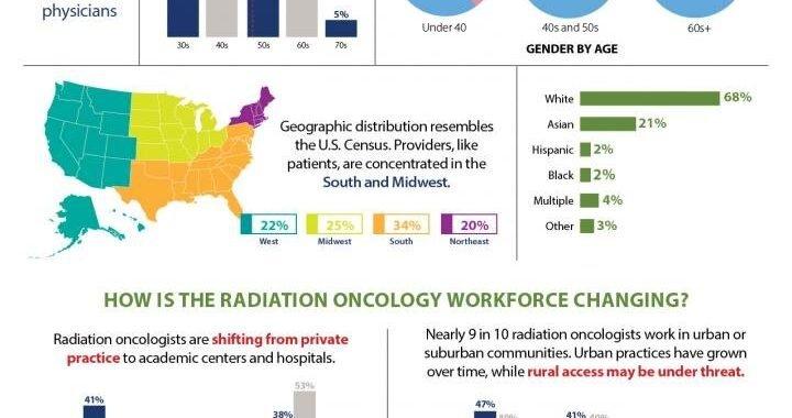 Strahlung Onkologie-workforce-Studie zeigt potentielle Bedrohung für die ländlichen cancer care access