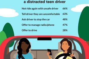 Drei von fünf Eltern sagen, dass Ihre teen wurde in einem Auto mit einem abgelenkt teen Treiber