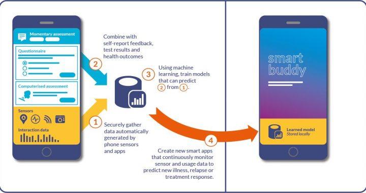 """""""New frontier"""" – highlights Rolle des smartphones bei der Bewältigung von Australien die psychische Gesundheit Krise"""