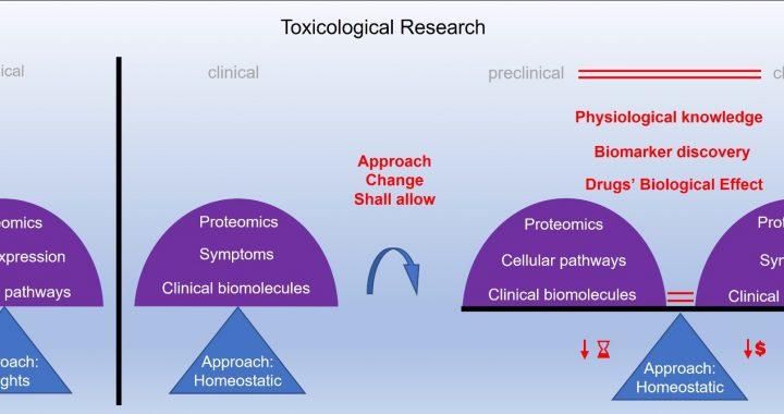 Mögliche upgrades auf in-vitro-Toxikologie-Zell-basierte Modelle