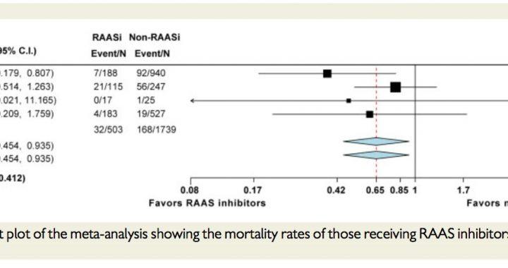 Bluthochdruck-verbunden mit erhöhten Risiko des Sterbens von COVID-19
