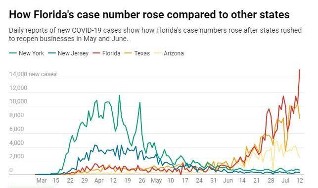 Für Florida, der Corona-Virus-Pandemie war eine perfekte Sturm