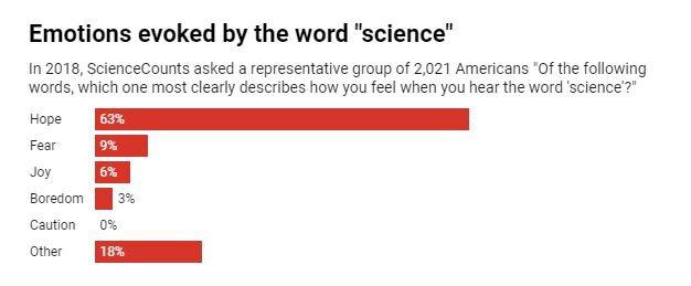 Wissenschaft löst Hoffnung in die Amerikaner – seine positive Marke muss nicht parteiisch sein